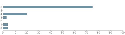 Chart?cht=bhs&chs=500x140&chbh=10&chco=6f92a3&chxt=x,y&chd=t:75,0,20,3,0,4,4&chm=t+75%,333333,0,0,10|t+0%,333333,0,1,10|t+20%,333333,0,2,10|t+3%,333333,0,3,10|t+0%,333333,0,4,10|t+4%,333333,0,5,10|t+4%,333333,0,6,10&chxl=1:|other|indian|hawaiian|asian|hispanic|black|white